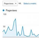 Analytics reveals the power of relevance!